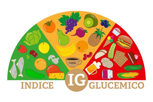 ¿Qué es el Índice Glucémico y por qué es importante?